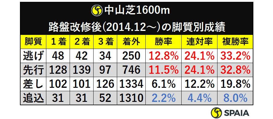 表2_中山芝1600m路盤改修後(2014.12から)の脚質別成績ⒸSPAIA