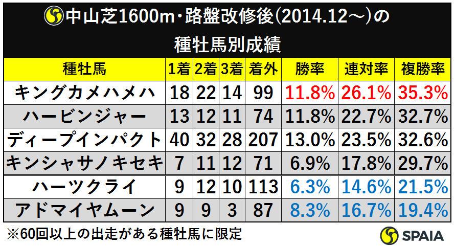 表3_中山芝1600m路盤改修後(2014.12から)の種牡馬別成績ⒸSPAIA