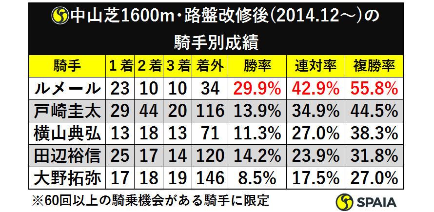 表4_中山芝1600m路盤改修後(2014.12から)の騎手別成績ⒸSPAIA