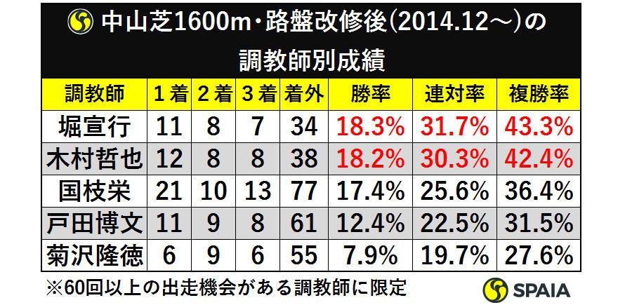 表5_中山芝1600m路盤改修後(2014.12から)の調教師別成績ⒸSPAIA