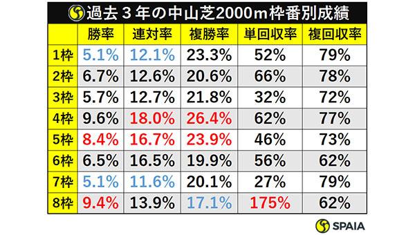 表2_過去3年の中山芝2000m枠番別成績ⒸSPAIA