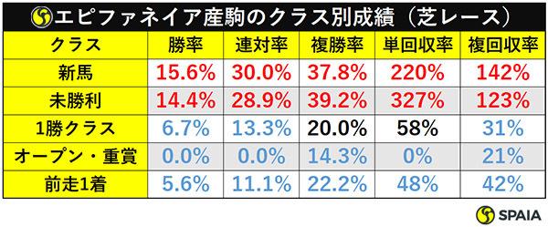 表3_エピファネイア産駒のクラス別成績(芝レース)ⒸSPAIA