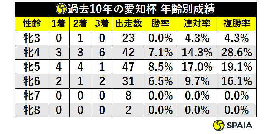 表1_過去10年の愛知杯_年齢別成績ⒸSPAIA