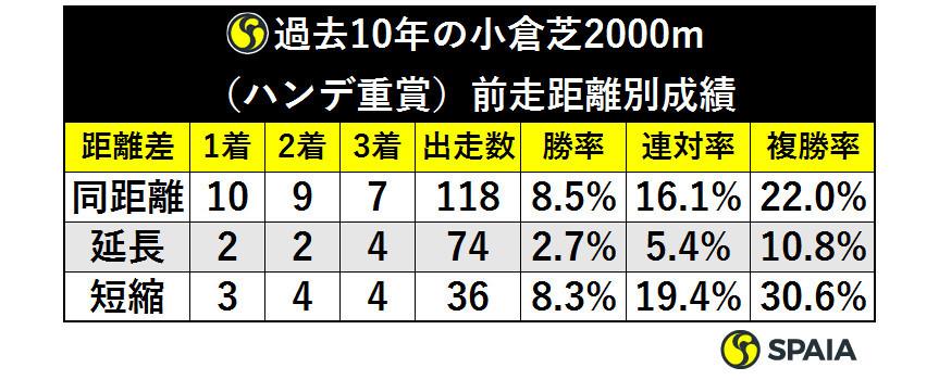 表4_過去10年の小倉芝2000m(ハンデ重賞)前走距離別成績ⒸSPAIA