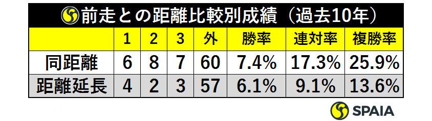 表3_前走との距離比較別成績(過去10年)ⒸSPAIA(過去10年)