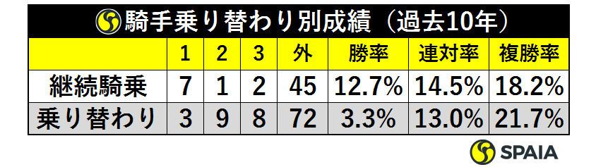 表4_騎手乗り替わり別成績(過去10年)ⒸSPAIA(過去10年)